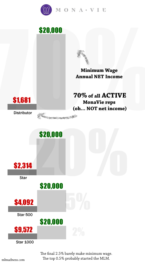 MonaVie Income Disclosure Statement Infographic