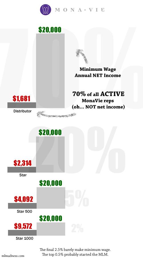 MonaVie Income Disclosure Statement Infographic
